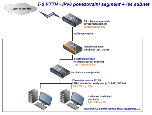 ftth-subnet_64.png